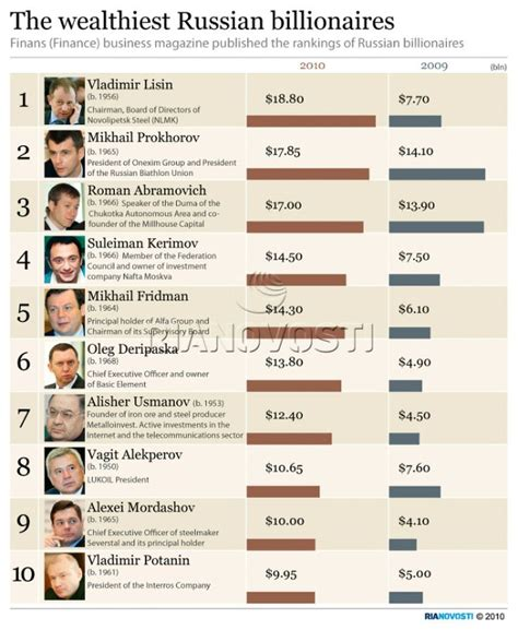 Top 10 Richest Africans Infographics Graphs Net by A Billionaire In The Country Is Someone Who Has A Property Or Assets That Has A Net Worth Of 1