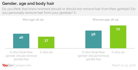 how many percent shave pubic hair yougov young men expected to trim their pubic hair