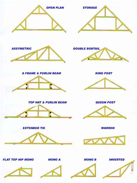 Roof Shapes How To Select Roof Trusses For Your House Biytoday