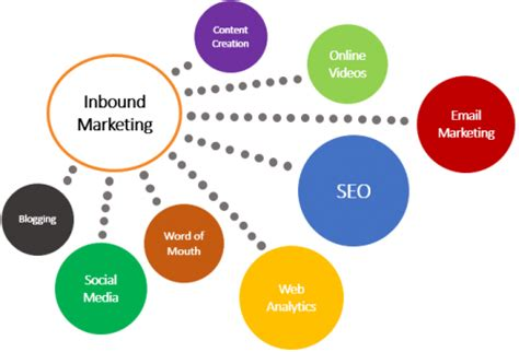 Inbound Marketing Vs Outbound Marketing Which Is More Effective Inbound Marketing Caign Template