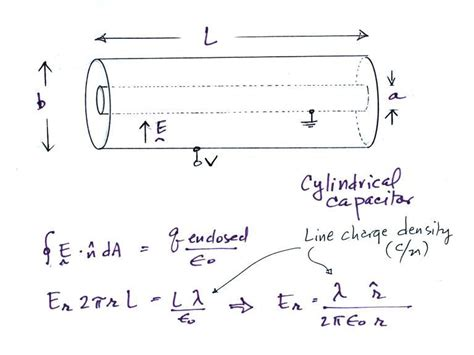 cylindrical capacitor equation infinite cylindrical capacitor 28 images cylindrical capacitor energy density 28 images