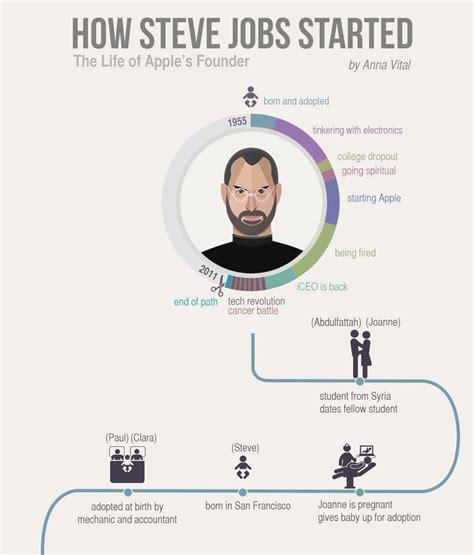 history of steve jobs life american infographic steve jobs