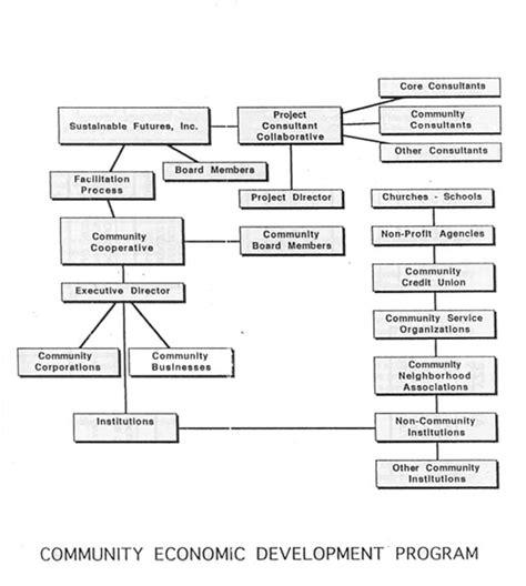 developing a flow chart international