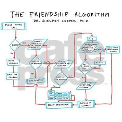 friendship algorithm flowchart friendship algorithm flowchart mod by howar puzzle by