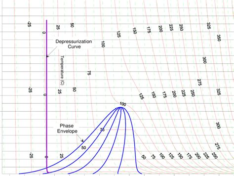 Propene Diagram