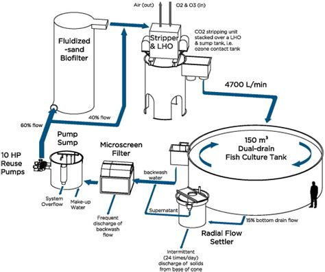 process of ac section process flow drawing of the commercial scale recirculation