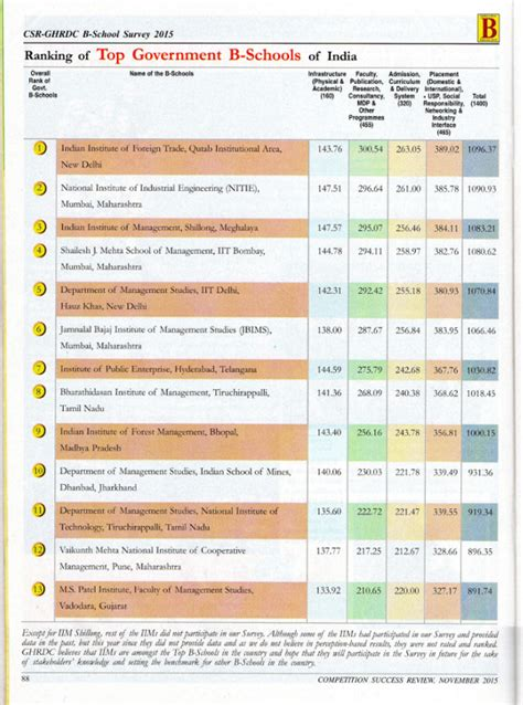 2015 Mba Rankings India by Csr S B School Rankings 2015 Released Survey Done