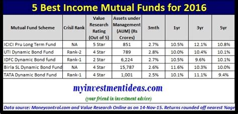 fundsindia mutual fund invest online in best mutual funds 5 best income mutual funds to invest in 2016