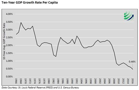 economic growth growth trend even less than meets the eye
