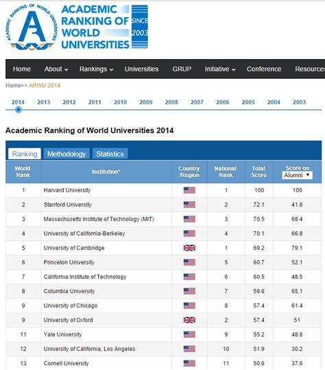 Top Mba Programs In The World 2014 by Top 10 Universities In The World Sanli Education Hk 1