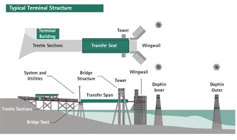 hrbr layout meaning waterfronts for ships