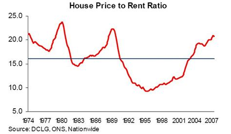 how to price a house to buy uk house prices fall buy to let now an unsatisfactory investment the market oracle