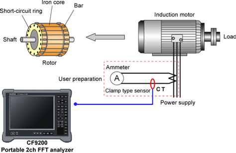 application of induction motor ono sokki application breakage diagnosis of rotor bar in squirrel cage induction motor