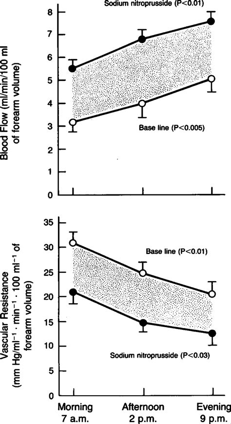 vascular pattern meaning circadian variation in vascular tone and its relation to α