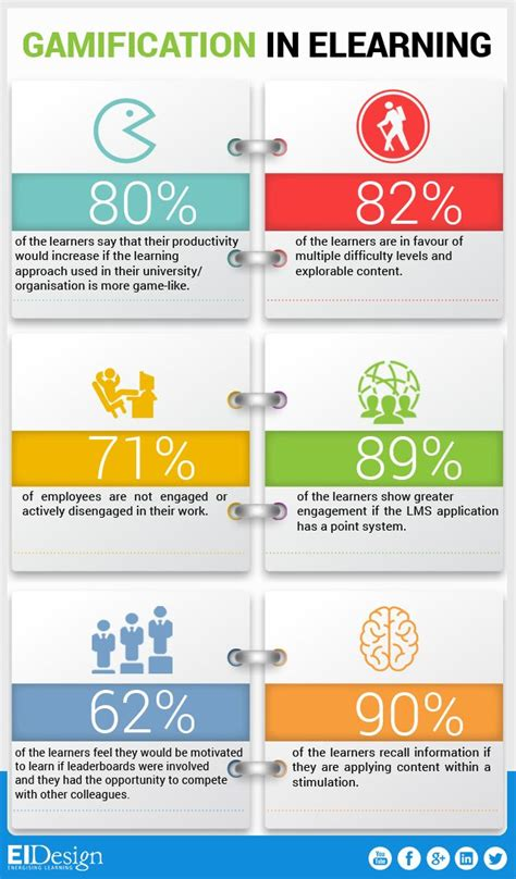 atd design learning certificate gamification in elearning facts infographic http