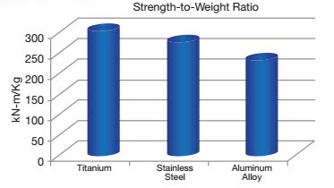 gridlayout weight strength to weight ratio fs precision tech