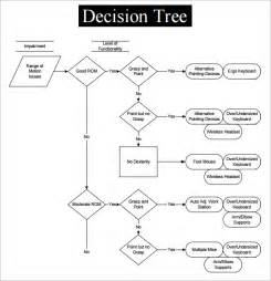sample decision tree 7 documents in pdf