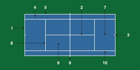 tennis court diagram tennis court diagram tennis tennis