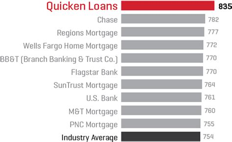 Mba Mortgage Servicer Rankings by Quicken Loans Home J D Power