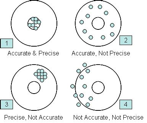 monitoring test methods using spc bpi consulting