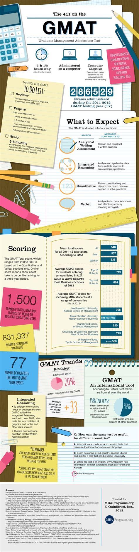 Gre Score Mba Breakdown by Best 25 Gmat Test Ideas On Preparation