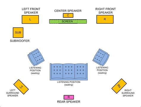 layout home theater 5 1 basic types of surround sound systems 5 1 6 1 and 7 1