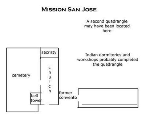mission san jose on map diagram mission san jose
