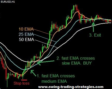 Moving Average Crossover In Forex Trading Xytiyyreli Web