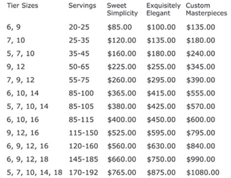 average wedding cake cost 2016 uk image detail for wedding cake price table bake shop