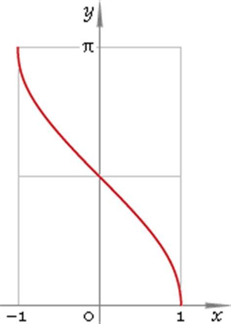 calculator arccos image gallery arccosine graph