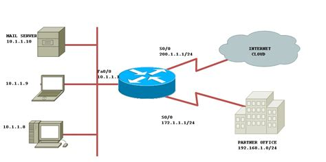map port to ip how to configure static nat with route cisco support