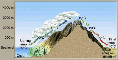 windward leeward diagram opinions on windward and leeward
