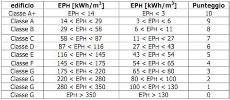 calcolo classe energetica appartamento come riconoscere la classe energetica della propria casa