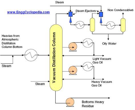 vacuum distillation unit vacuum distillation unit enggcyclopedia