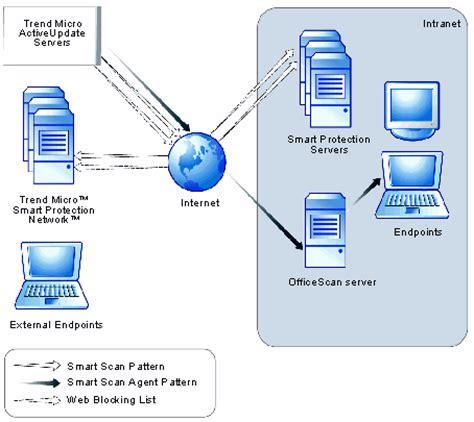 antivirus pattern update smart protection pattern update process