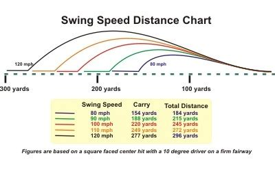 swing speed distance chart club head speed shaft chart helpful chart how far should
