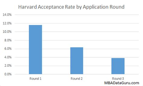 Business School Mba Acceptance Rate by Harvard Business School Acceptance Rate Analysis Mba