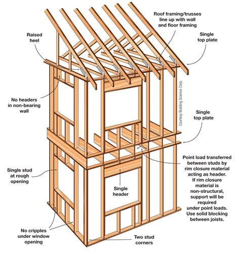 Gambrel Roof Barn Plans by High Performance Walls Home Power Magazine