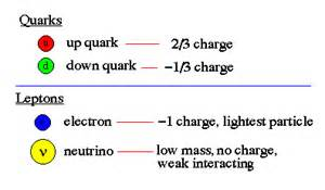 How Many Quarks Make Up A Proton Elementary Particles
