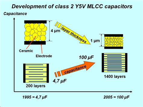 mlcc capacitor dielectric file mlcc development 1995 2005 png wikimedia commons