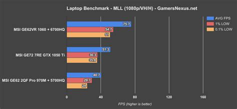 pubg 970m laptop gtx 1050 ti gpu benchmark vs 1060 1070