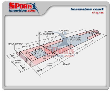 jump pit diagram horseshoe pit dimensions diagram picture pictures data set