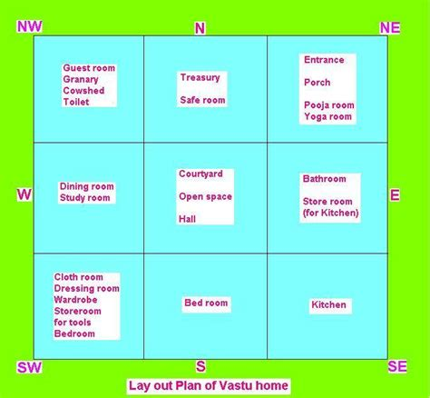 vastu for home home map according to vastu in hindi www pixshark com
