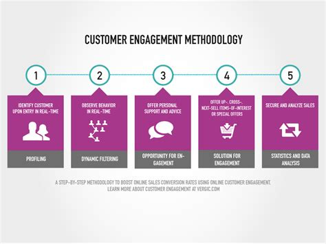 customer experience vs customer engagement a customer engagement methodology vergic