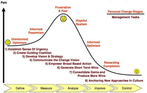 kotter culture kotter change mgmnt and dmaic lean six sigma bord