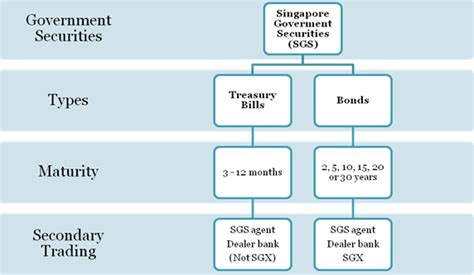 bank bond definition list of financial instrument forex trading