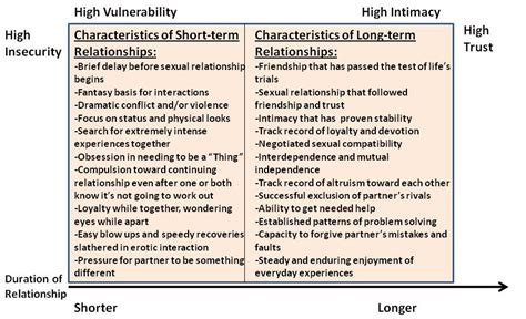 Healthy And Unhealthy Relationships Worksheets by Building Healthy Relationships Worksheet Worksheets