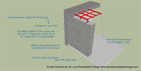 Building A Safe Room by Safe Room Design St Louis Renewable Energy Scotts Contracting