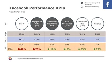 monthly kpi report template performance report template