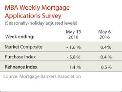 Mba Newslink by Mba Newslink Wednesday 5 18 16 Mortgage Bankers Association